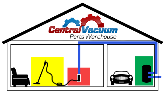 Central Vacuum Parts Warehouse